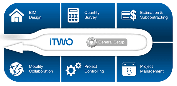 iTwo LAB