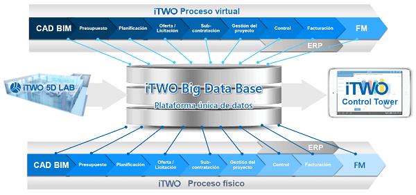 iTwo: el proceso