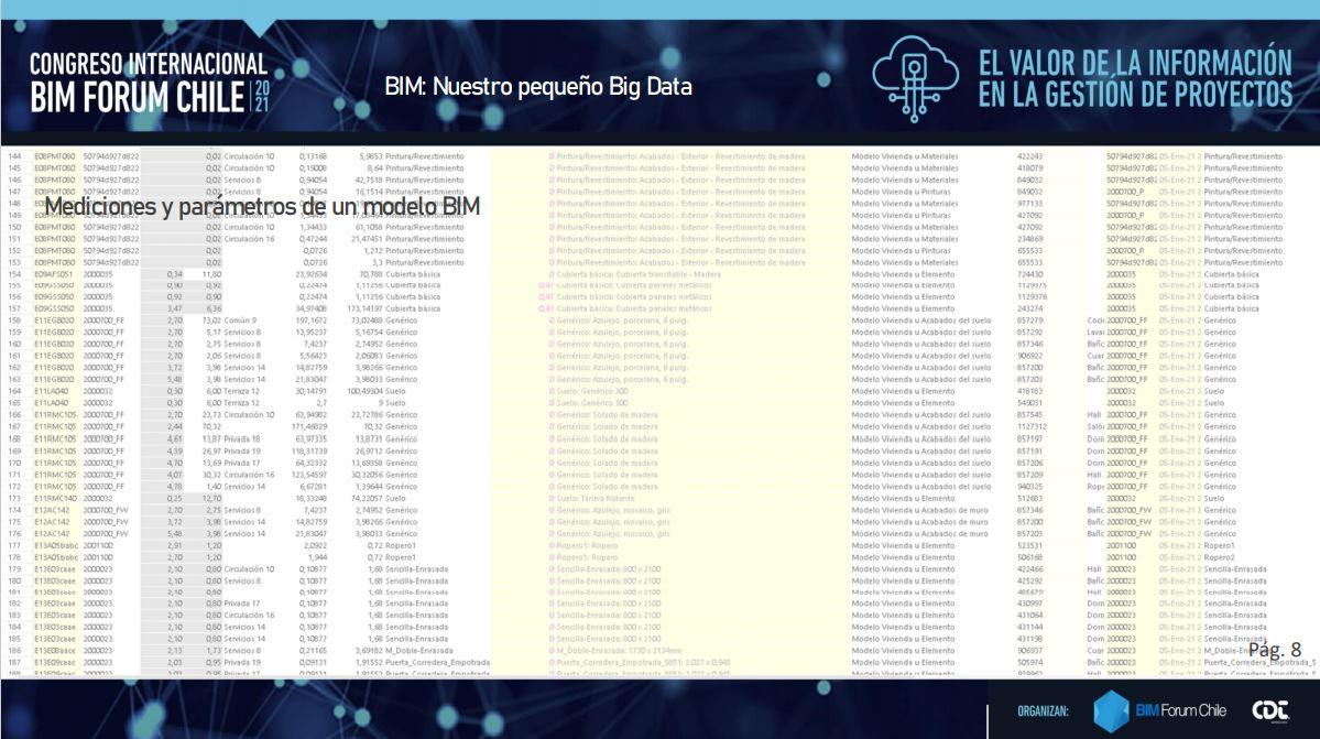 BIM: Nuestro pequeño Big Data