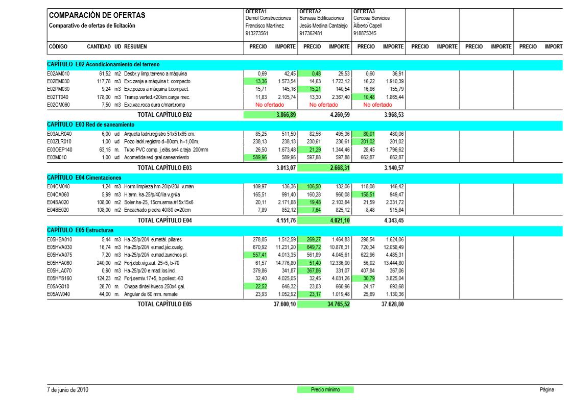 Comparacion de ofertas horizontal