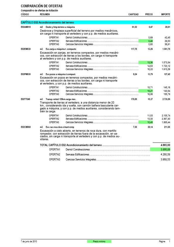 Comparación de ofertas vertical